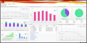 TEAM Sigma Cloud Dashboards