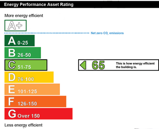 Energy Performance Certificate (EPC) Rating