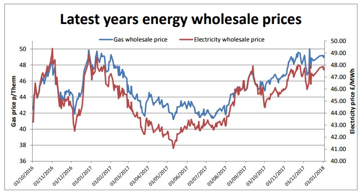Energy Wholesale Prices 2017