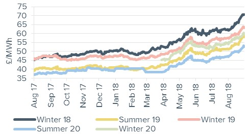Seasonal baseload power contracts 31 August 2018