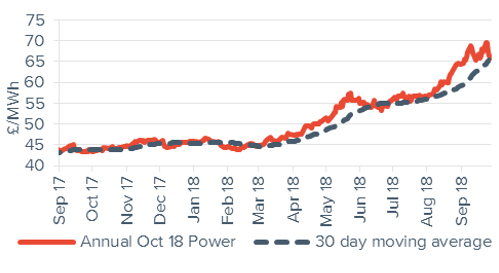 Baseload Electricity Annual October contract 28 September 2018