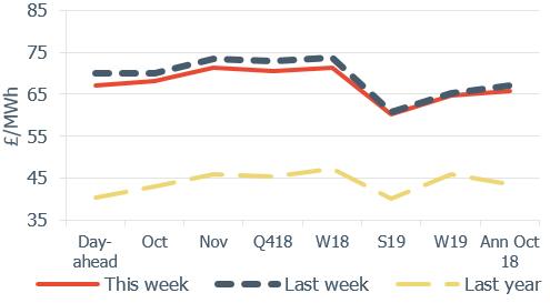 Baseload Electricity Forward curve comparison 28 September 2018