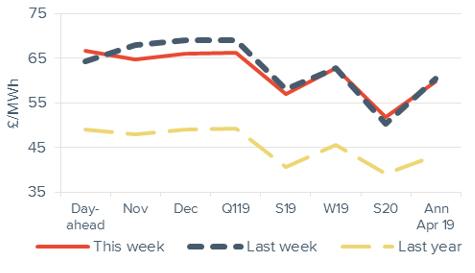 Baseload electricity Forward curve comparison 26 October 2018