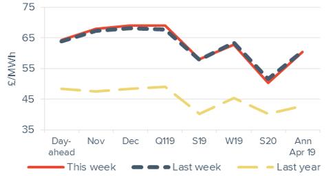 Baseload electricty Forward curve comparison 19 October 2018