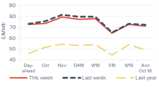 Peak Electricity Forward curve comparison 28 September 2018