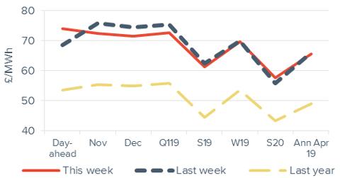 Peak electricity Forward curve comparison 26 October 2018