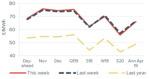 Peak electricty Forward curve comparison 19 October 2018