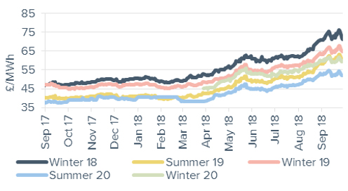 Seasonal Power Prices Seasonal baseload power contracts 28 September 2018