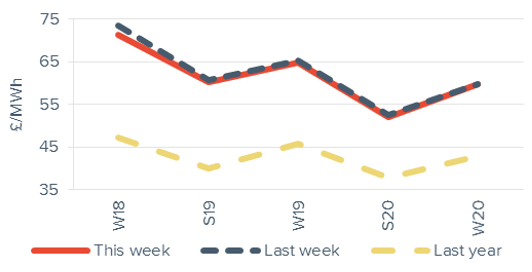 Seasonal Power Prices Seasonal baseload power curve 28 September 2018