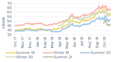 Seasonal power prices Seasonal baseload power contracts 26 October 2018