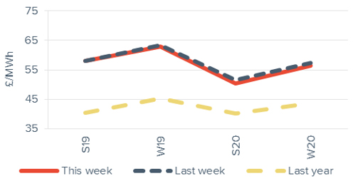 Seasonal power prices Seasonal baseload power curve 19 October 2018