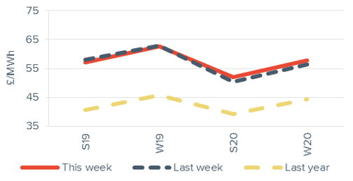 Seasonal power prices Seasonal baseload power curve 26 October 2018