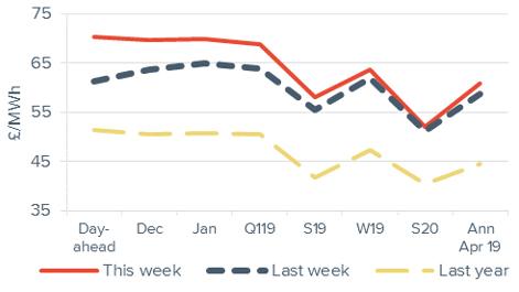 Baseload electricity Forward curve comparison 16 November 2018