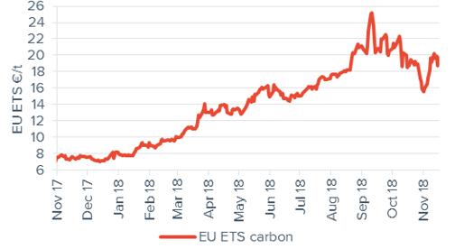 Commodity price movements Carbon 16 November 2018