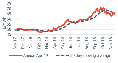 Peak electricity Annual April contract 16 November 2018