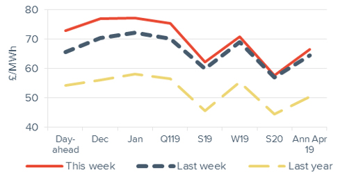 Peak electricity Forward curve comparison 16 November 2018