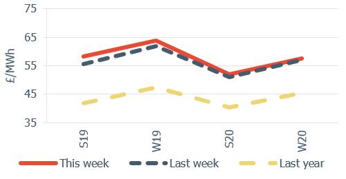 Seasonal power prices Seasonal baseload power curve 16 November 2018