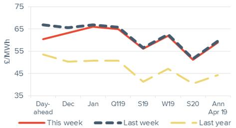 Baseload electricity Forward curve comparison 30 November 2018