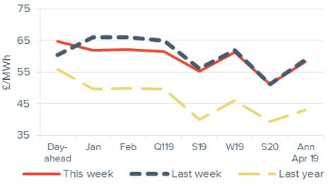 Baseload electricity Forward curve comparison 7 December 2018