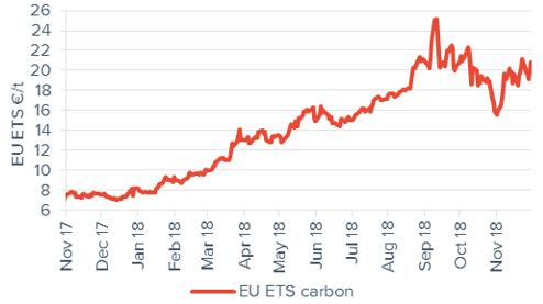 Commodity price movements Carbon 30 November 2018