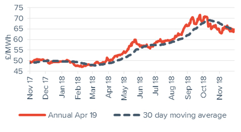 Peak electricity Annual April contract 30 November 2018