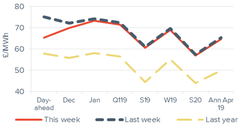 Peak electricity Forward curve comparison 30 November 2018