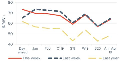 Peak electricity Forward curve comparison 7 December 2018
