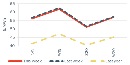 Seasonal power prices Seasonal baseload power curve 30 November 2018