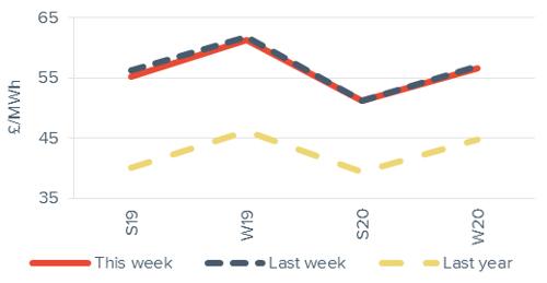Seasonal power prices Seasonal baseload power curve 7 December 2018