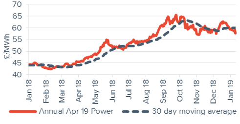 Baseload electricity Annual April contract 11 January 2019