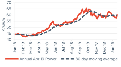 Baseload electricity Annual April contract 18 January 2019