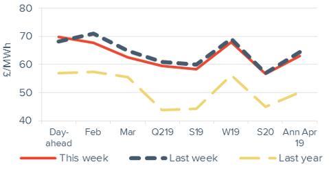 Peak electricity Forward curve comparison 11 January 2019