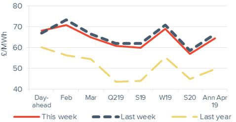 Peak electricity Forward curve comparison 4 January 2019