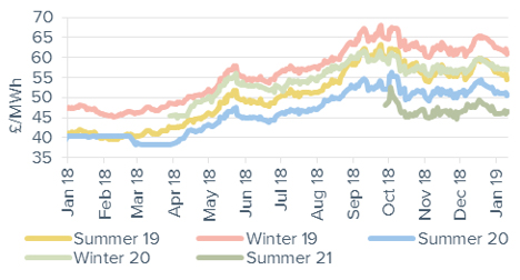 Seasonal power prices Seasonal baseload power contracts 11 January 2019