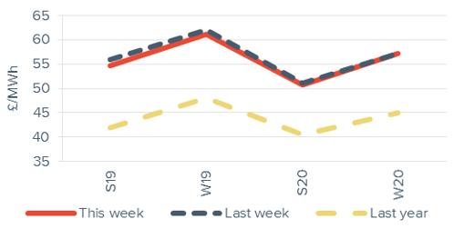 Seasonal power prices Seasonal baseload power curve 11 January 2019