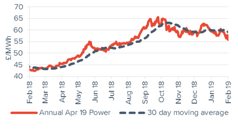 Baseload electricity Annual April contract 1 February 2019