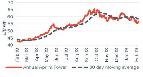 Baseload electricity Annual April contract 8 February 2019