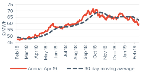 Peak electricity Annual April contract 15 February 2019