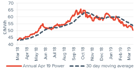 Baseload electricity Annual April contract 15 March 2019