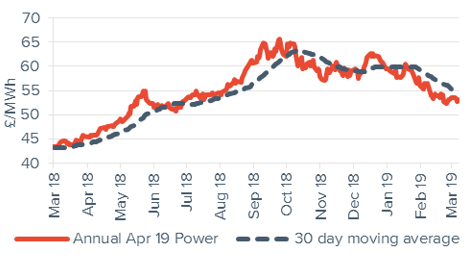 Baseload electricity Annual April contract 8 March 2018