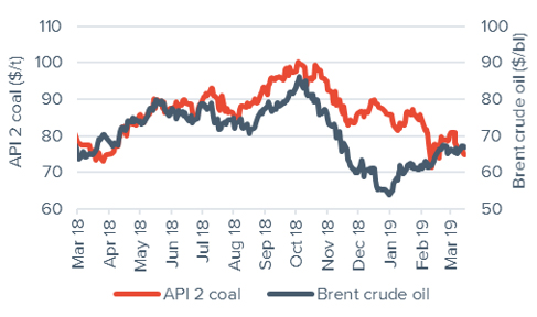 Commodity price movements Oil and Coal 15 March 2019