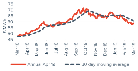 Peak electricity Annual April contract 1 March 2019
