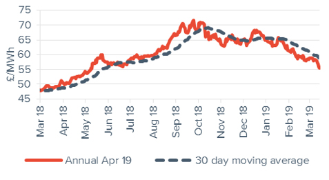 Peak electricity Annual April contract 15 March 2019