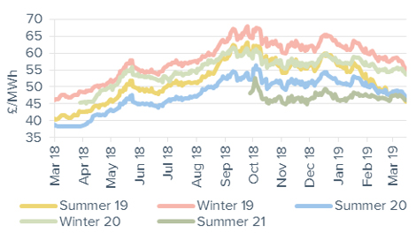 Seasonal power prices Seasonal baseload power contracts 15 March 2019