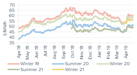 Seasonal power prices Seasonal baseload power contracts 26 April 2019