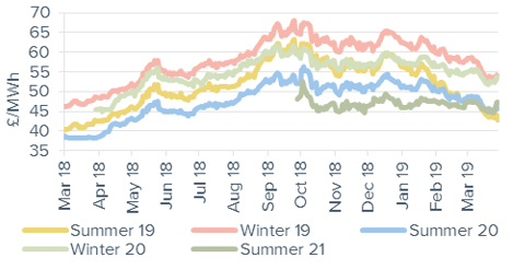 Seasonal power prices Seasonal baseload power contracts 29 March 2019