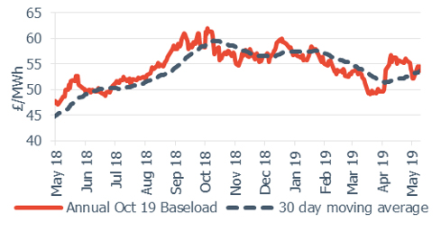 Baseload electricity Annual October contract 10 May 2019