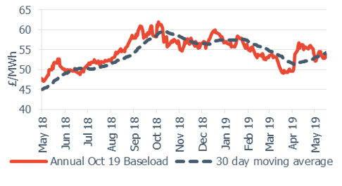Baseload electricity Annual October contract 17 May 2019
