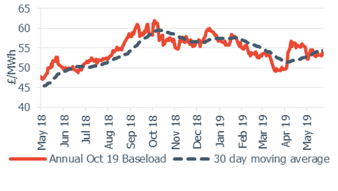 Baseload electricity Annual October contract 24 May 2019