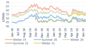 Seasonal power prices Seasonal baseload power contracts 14 June 2019